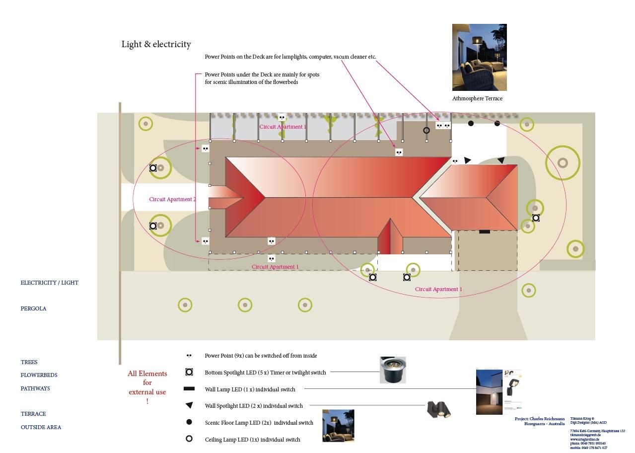 SC Plan Licht